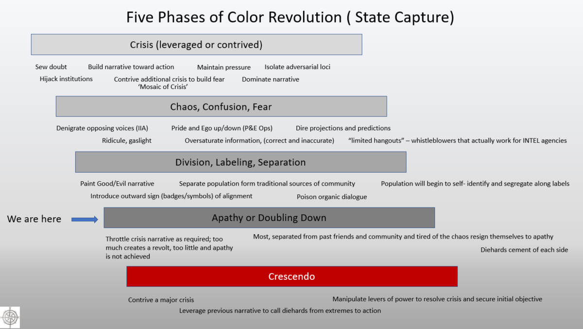 America's Color Revolution